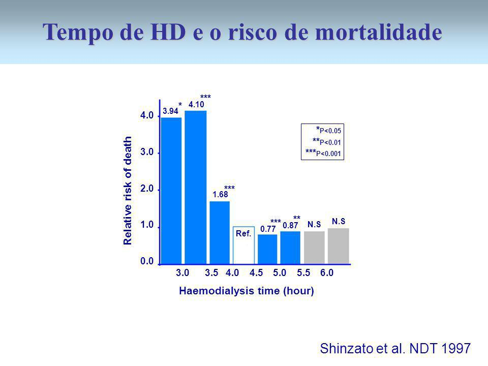 4.0 3.0 2.0 1.0 0.0 Relative risk of death 3.0 3.5 4.0 4.5 5.0 5.5 6.0 Haemodialysis time (hour) N.S Ref. 4.10 3.94 1.68 0.87 0.77 ** *** * * P<0.05 *