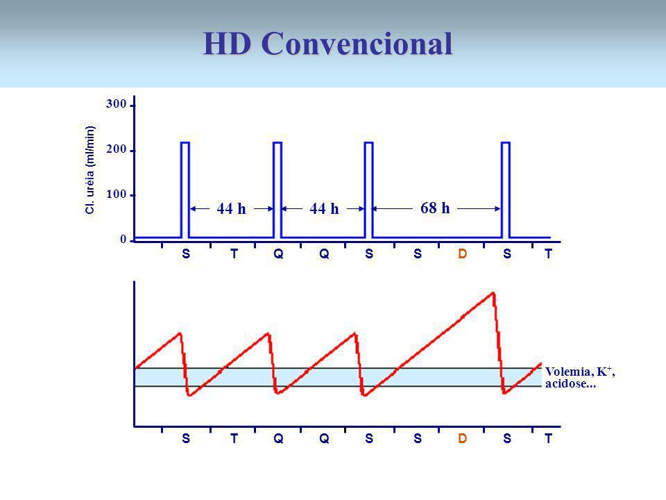 300 200 100 0 44 h 68 h 44 h S T Q Q S S D S T Cl. uréia (ml/min) S T Q Q S S D S T Volemia, K +, acidose... HD Convencional
