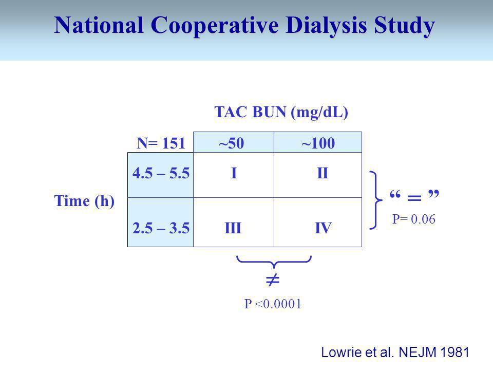 TAC BUN (mg/dL) N= 151 ~50 ~100 4.5 – 5.5 I II Time (h) 2.5 – 3.5 III IV National Cooperative Dialysis Study Lowrie et al. NEJM 1981 P <0.0001 = P= 0.
