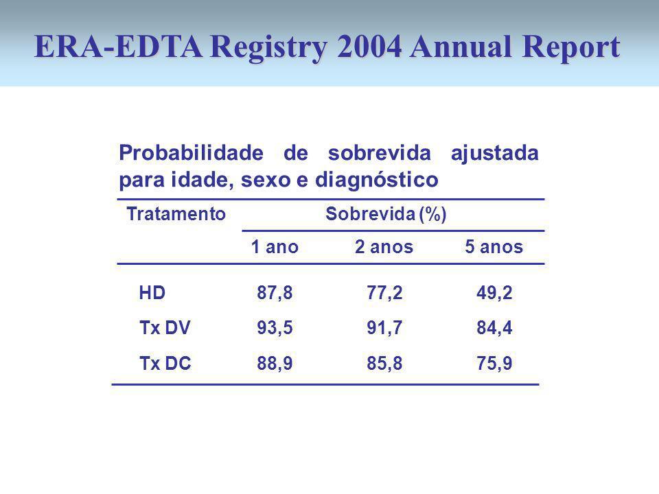 HD Tx DV Tx DC ERA-EDTA Registry 2004 Annual Report 1 ano 87,8 93,5 88,9 2 anos 77,2 91,7 85,8 5 anos 49,2 84,4 75,9 Tratamento Sobrevida (%) Probabilidade de sobrevida ajustada para idade, sexo e diagnóstico