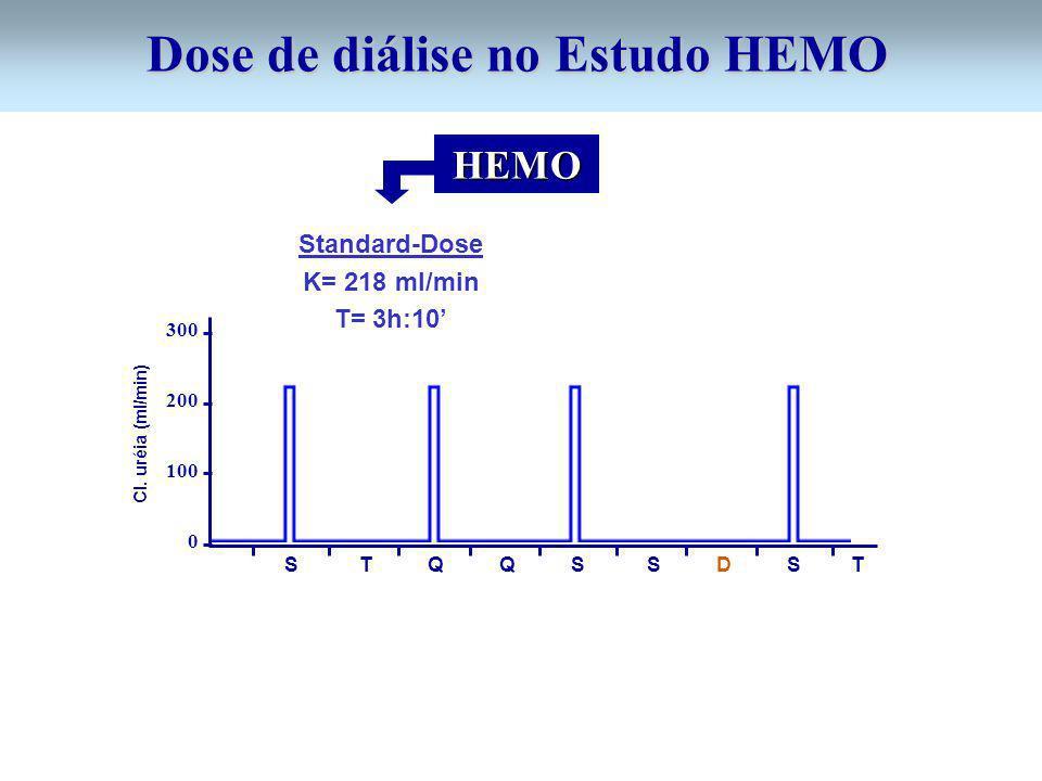 S T Q Q S S D S T 300 200 100 0 Cl. uréia (ml/min) Dose de diálise no Estudo HEMO Standard-Dose K= 218 ml/min T= 3h:10 HEMO