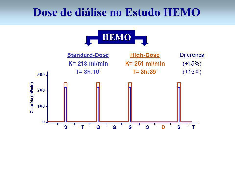 300 200 100 0 S T Q Q S S D S T Standard-Dose K= 218 ml/min T= 3h:10 High-Dose K= 251 ml/min T= 3h:39 Cl. uréia (ml/min) HEMO Diferença (+15%) Dose de