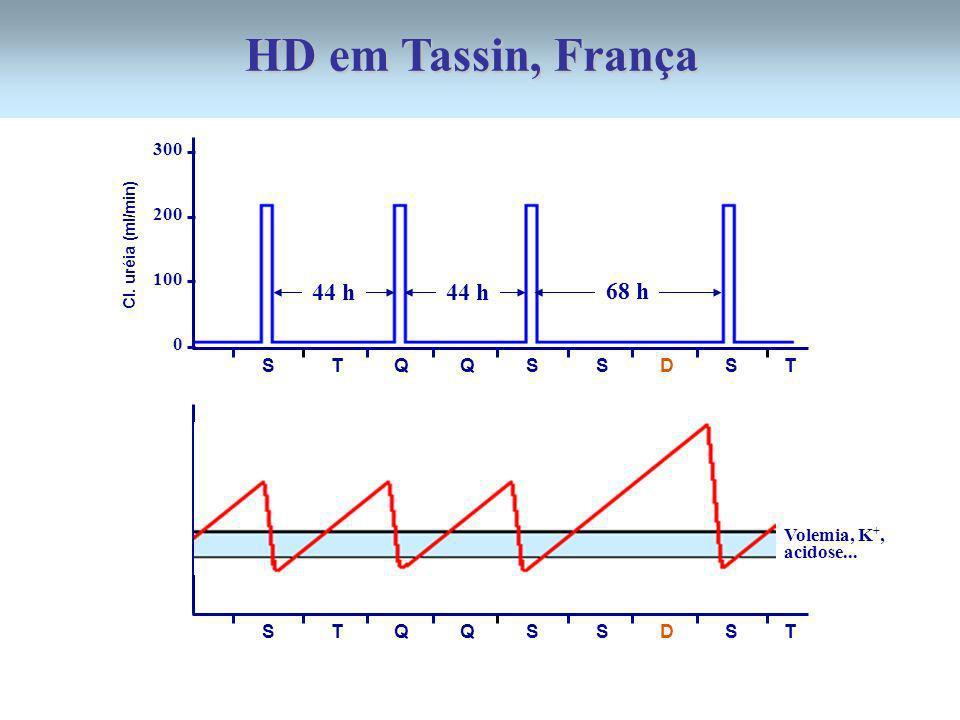 300 200 100 0 44 h 68 h 44 h S T Q Q S S D S T Cl. uréia (ml/min) S T Q Q S S D S T Volemia, K +, acidose... HD em Tassin, França