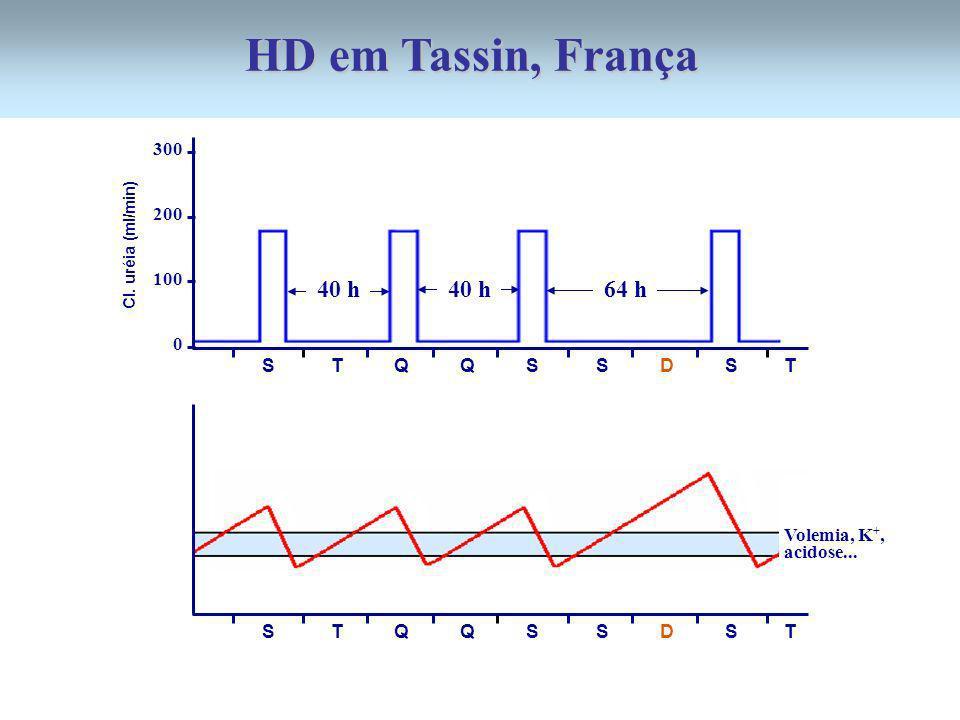 300 200 100 0 S T Q Q S S D S T Cl. uréia (ml/min) S T Q Q S S D S T 64 h40 h Volemia, K +, acidose... HD em Tassin, França