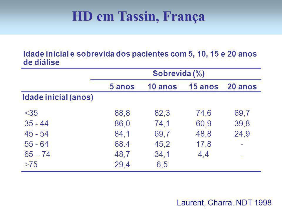 Idade inicial e sobrevida dos pacientes com 5, 10, 15 e 20 anos de diálise Sobrevida (%) Idade inicial (anos) <35 35 - 44 45 - 54 55 - 64 65 – 74 75 Laurent, Charra.