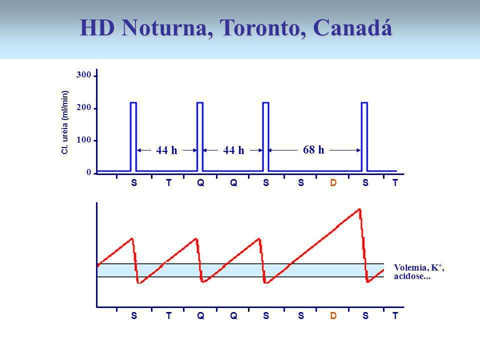 300 200 100 0 44 h 68 h 44 h S T Q Q S S D S T Cl. uréia (ml/min) S T Q Q S S D S T Volemia, K +, acidose... HD Noturna, Toronto, Canadá