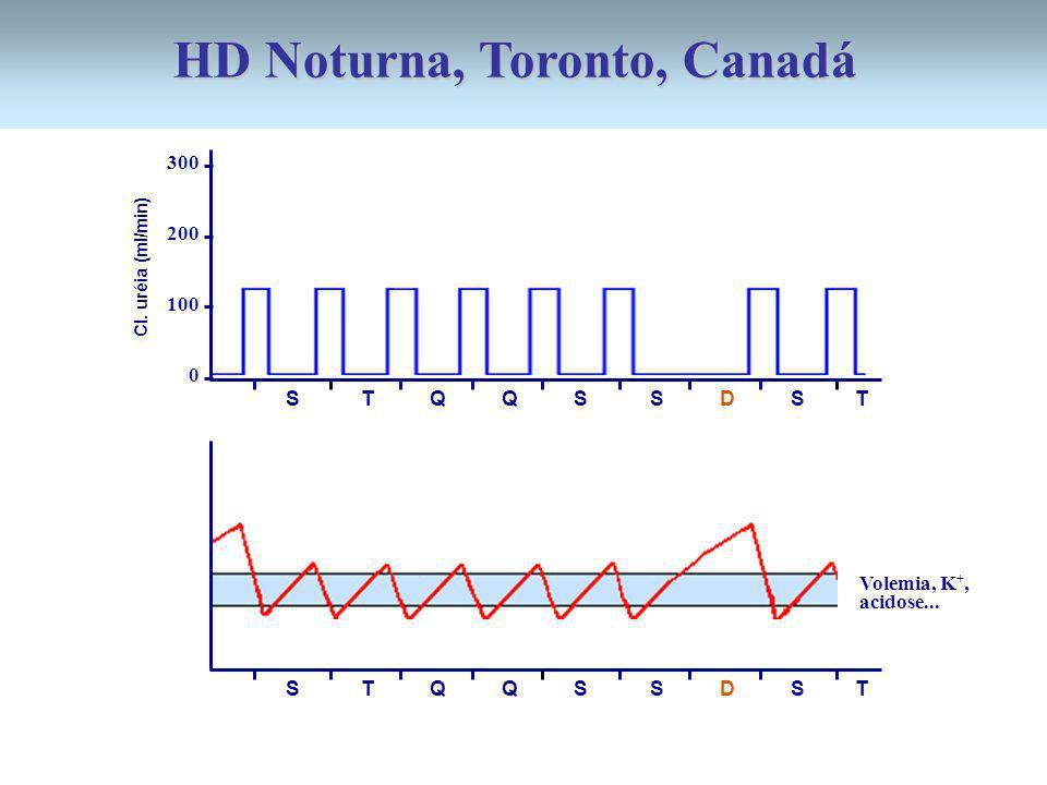 300 200 100 0 S T Q Q S S D S T Cl. uréia (ml/min) S T Q Q S S D S T Volemia, K +, acidose... HD Noturna, Toronto, Canadá