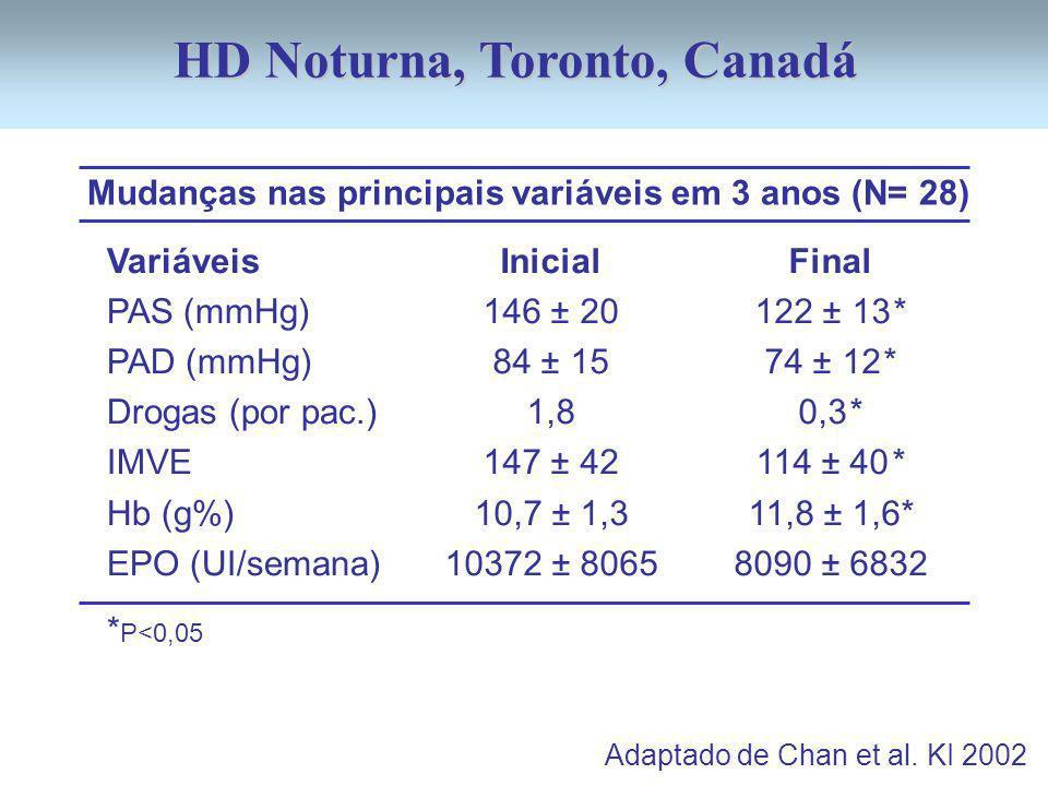Mudanças nas principais variáveis em 3 anos (N= 28) Variáveis PAS (mmHg) PAD (mmHg) Drogas (por pac.) IMVE Hb (g%) EPO (UI/semana) Adaptado de Chan et