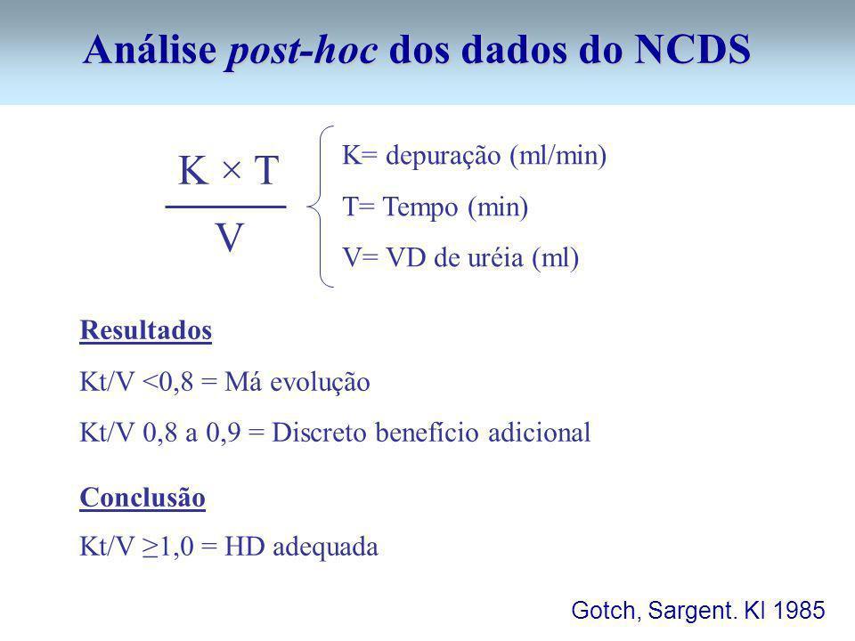 Análise post-hoc dos dados do NCDS K × T V K= depuração (ml/min) T= Tempo (min) V= VD de uréia (ml) Resultados Kt/V <0,8 = Má evolução Kt/V 0,8 a 0,9 = Discreto benefício adicional Conclusão Kt/V 1,0 = HD adequada Gotch, Sargent.