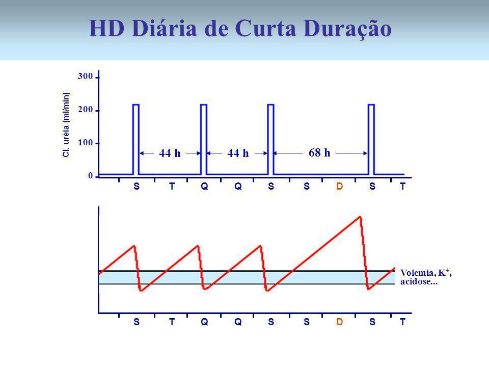 300 200 100 0 44 h 68 h 44 h S T Q Q S S D S T Cl. uréia (ml/min) S T Q Q S S D S T Volemia, K +, acidose... HD Diária de Curta Duração