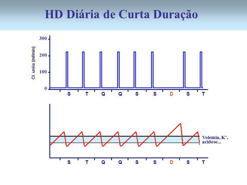 300 200 100 0 S T Q Q S S D S T Cl. uréia (ml/min) S T Q Q S S D S T Volemia, K +, acidose... HD Diária de Curta Duração