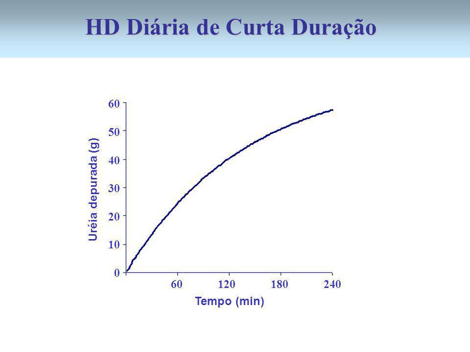 Tempo (min) 60 120 180 240 Uréia depurada (g) 60 50 40 30 20 10 0 HD Diária de Curta Duração