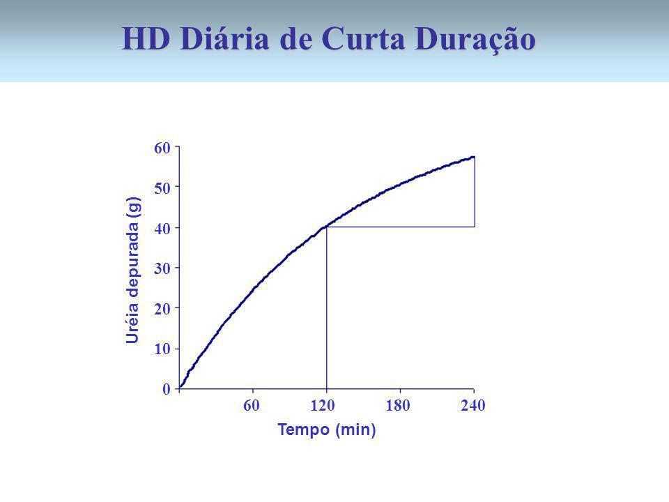 Uréia depurada (g) 60 50 40 30 20 10 0 Tempo (min) 60 120 180 240 HD Diária de Curta Duração