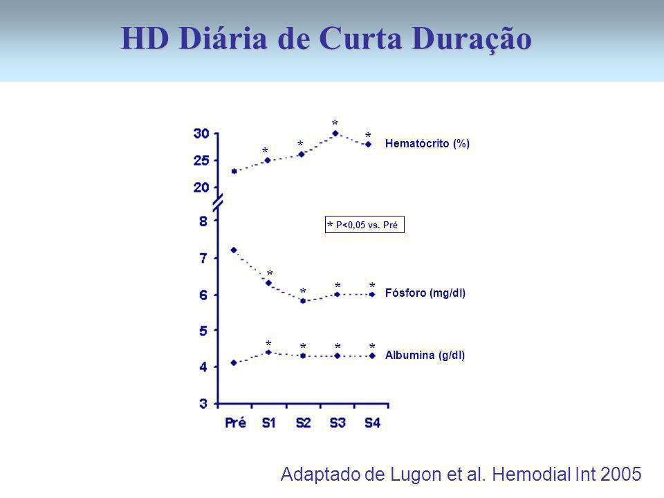 P<0,05 vs. Pré Hematócrito (%) Fósforo (mg/dl) Albumina (g/dl) * * * * * * ** * *** * Adaptado de Lugon et al. Hemodial Int 2005 HD Diária de Curta Du