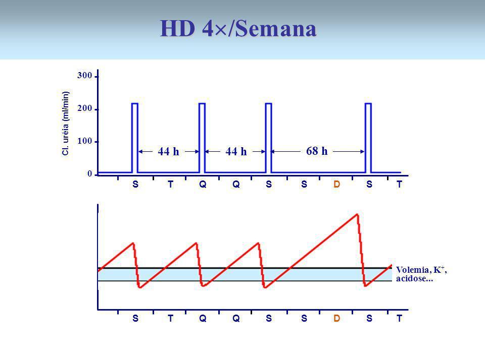 300 200 100 0 44 h 68 h 44 h S T Q Q S S D S T Cl. uréia (ml/min) S T Q Q S S D S T Volemia, K +, acidose... HD 4 /Semana