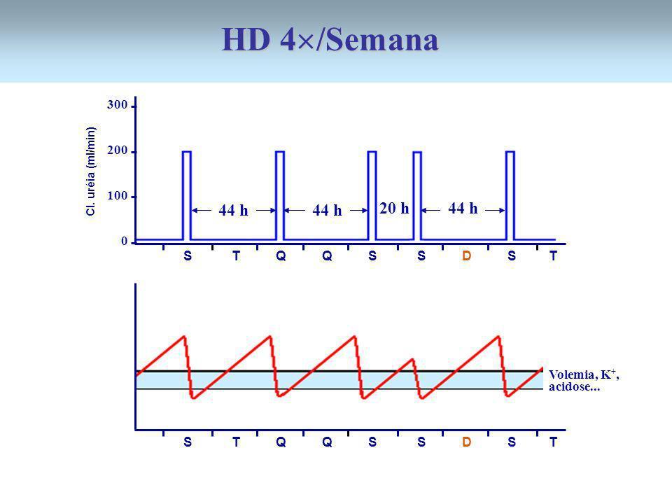 300 200 100 0 44 h S T Q Q S S D S T Cl. uréia (ml/min) S T Q Q S S D S T Volemia, K +, acidose... 20 h44 h HD 4 /Semana