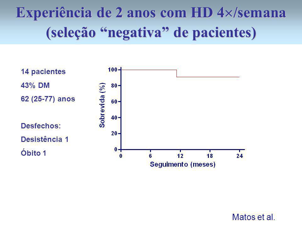 Experiência de 2 anos com HD 4 /semana (seleção negativa de pacientes) 14 pacientes 43% DM 62 (25-77) anos Desfechos: Desistência 1 Óbito 1 Matos et a