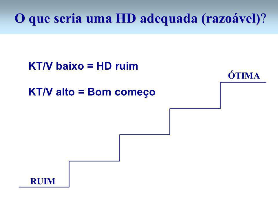O que seria uma HD adequada (razoável) O que seria uma HD adequada (razoável)? RUIM ÓTIMA KT/V baixo = HD ruim KT/V alto = Bom começo