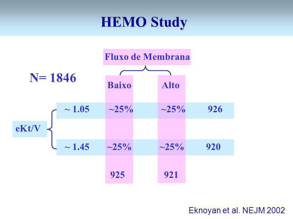 ~ 1.05 ~25% ~25% 926 ~ 1.45 ~25% ~25% 920 Eknoyan et al. NEJM 2002 HEMO Study 925 921 Fluxo de Membrana eKt/V Baixo Alto N= 1846