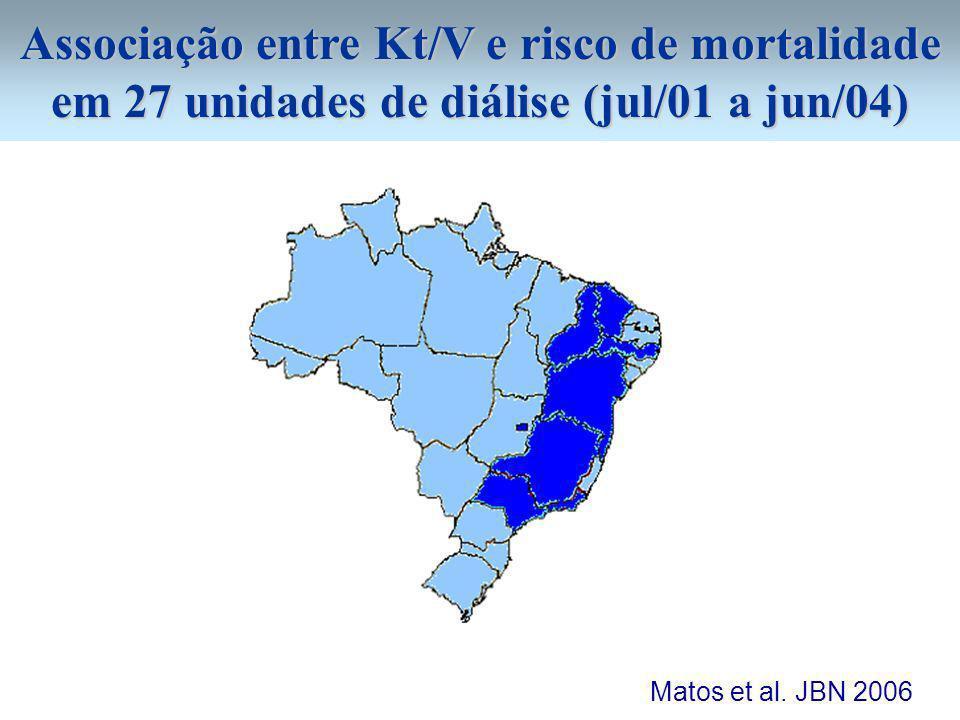Associação entre Kt/V e risco de mortalidade em 27 unidades de diálise (jul/01 a jun/04) Perfil da população selecionada (N= 2495) Idade (anos) 50,3 ± 15,3 Homens (%) 56% Diabetes (%) 13% Tempo em HD (anos) 5,2 ± 3,9 IMC (Kg/m 2 ) 23,1 ± 4,4 Membrana alto fluxo (%) 11% Albumina (g/dl) 3,8 ± 0,3 Matos et al.