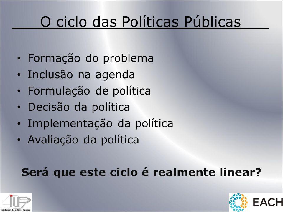 O ciclo das Políticas Públicas Formação do problema Inclusão na agenda Formulação de política Decisão da política Implementação da política Avaliação