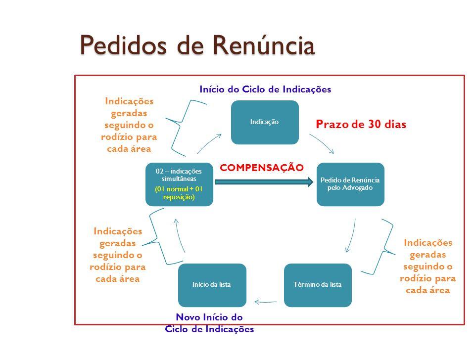 Pedidos de Renúncia Indicação Pedido de Renúncia pelo Advogado Término da listaInício da lista 02 – indicações simultâneas (01 normal + 01 reposição)