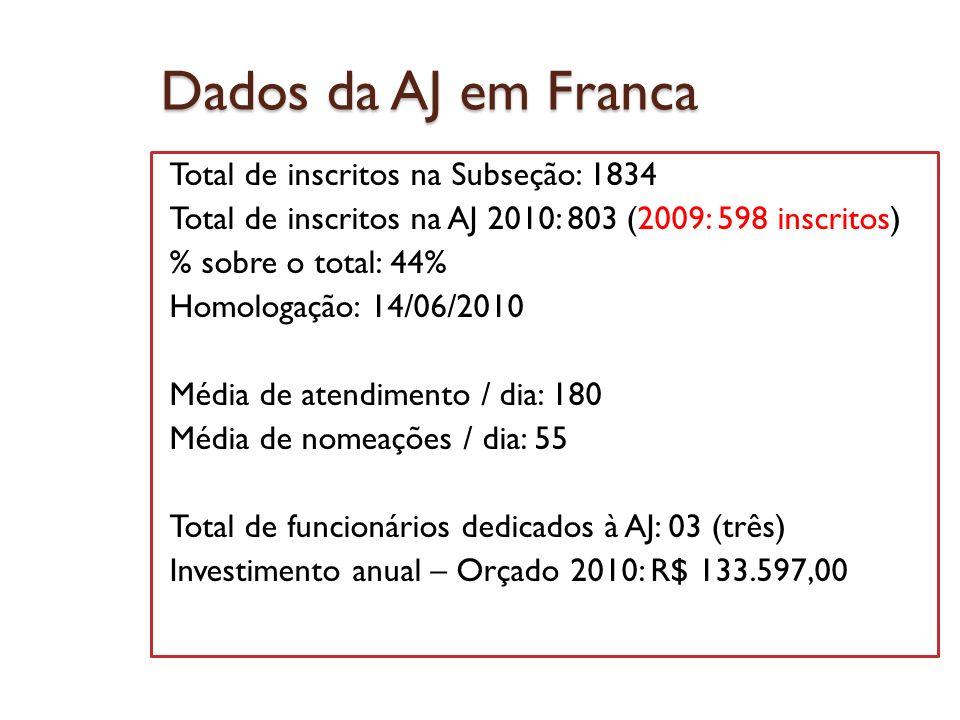 Dados da AJ em Franca Total de inscritos na Subseção: 1834 Total de inscritos na AJ 2010: 803 (2009: 598 inscritos) % sobre o total: 44% Homologação: