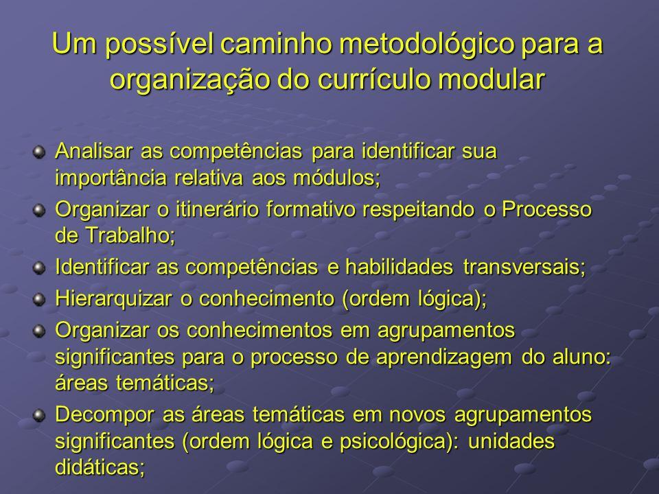 Um possível caminho metodológico para a organização do currículo modular Analisar as competências para identificar sua importância relativa aos módulo