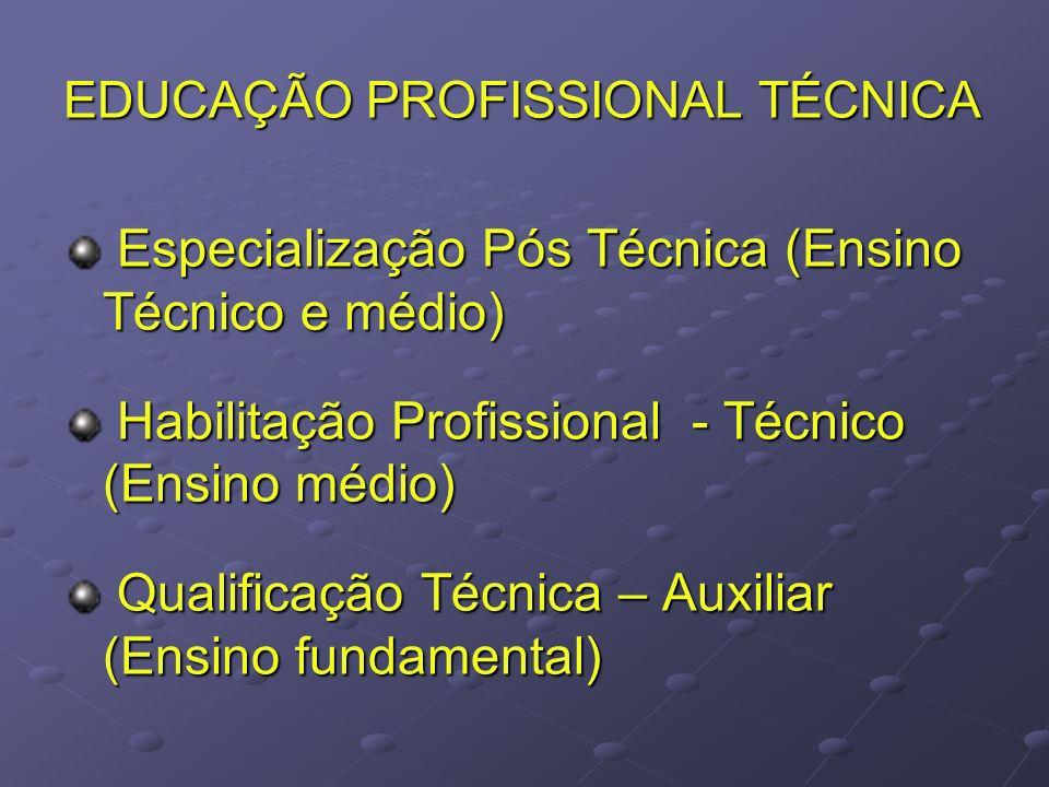 EDUCAÇÃO PROFISSIONAL TÉCNICA Especialização Pós Técnica (Ensino Técnico e médio) Especialização Pós Técnica (Ensino Técnico e médio) Habilitação Profissional - Técnico (Ensino médio) Habilitação Profissional - Técnico (Ensino médio) Qualificação Técnica – Auxiliar (Ensino fundamental) Qualificação Técnica – Auxiliar (Ensino fundamental)