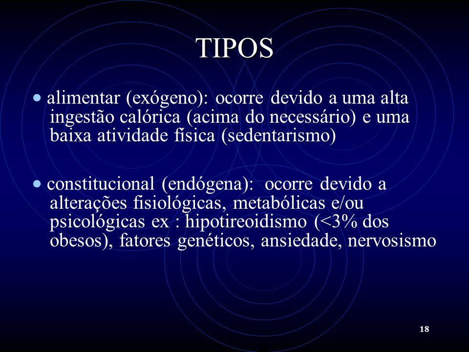 18 TIPOS alimentar (exógeno): ocorre devido a uma alta ingestão calórica (acima do necessário) e uma baixa atividade física (sedentarismo) constitucio