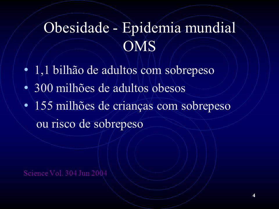 4 Obesidade - Epidemia mundial OMS 1,1 bilhão de adultos com sobrepeso 300 milhões de adultos obesos 155 milhões de crianças com sobrepeso ou risco de
