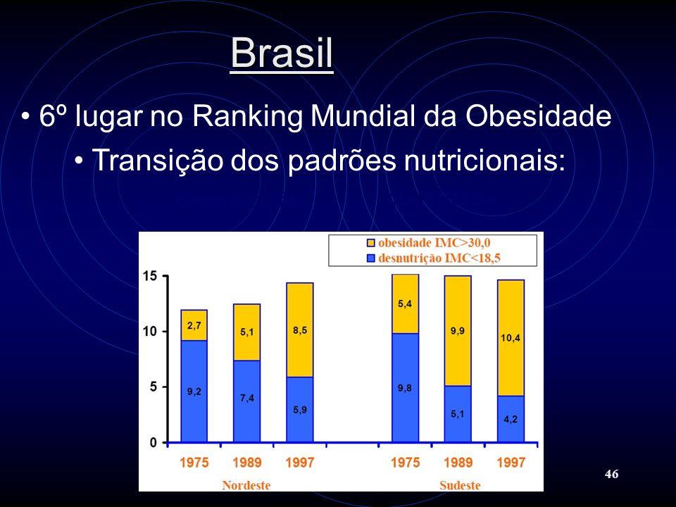 46 Brasil desnutrição obesidade 6º lugar no Ranking Mundial da Obesidade Transição dos padrões nutricionais: