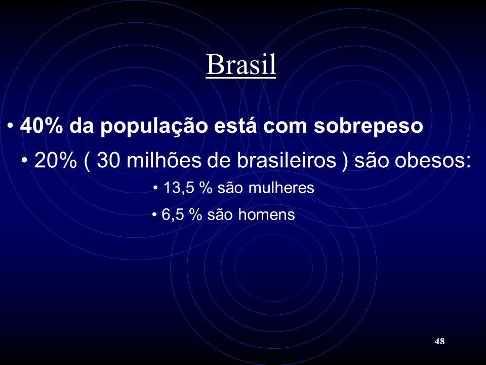 48 Brasil 40% da população está com sobrepeso 20% ( 30 milhões de brasileiros ) são obesos: 13,5 % são mulheres 6,5 % são homens