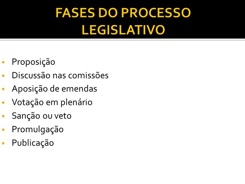 Proposição Discussão nas comissões Aposição de emendas Votação em plenário Sanção ou veto Promulgação Publicação
