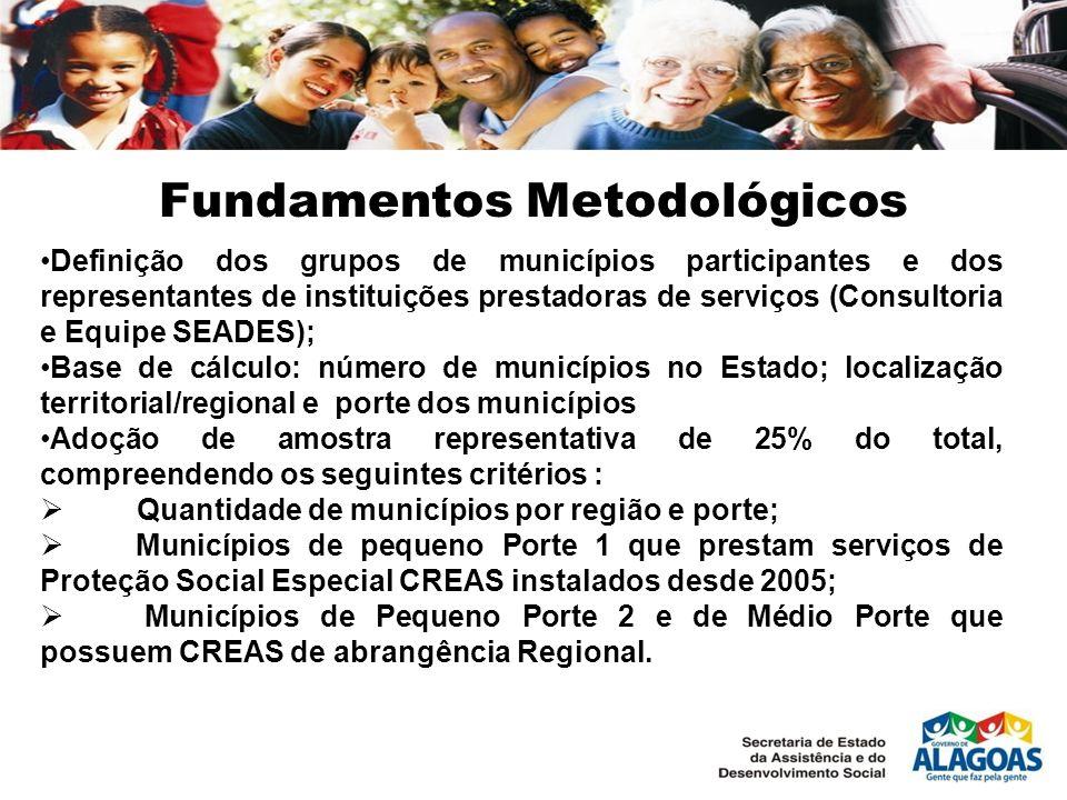 Fundamentos Metodológicos Definição dos grupos de municípios participantes e dos representantes de instituições prestadoras de serviços (Consultoria e