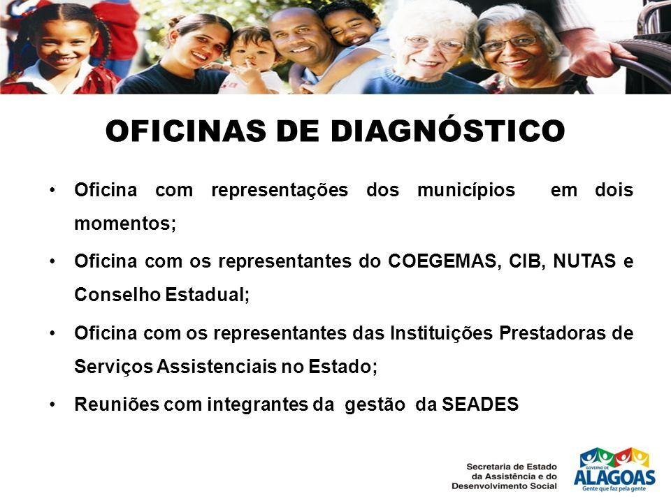 OFICINAS DE DIAGNÓSTICO Oficina com representações dos municípios em dois momentos; Oficina com os representantes do COEGEMAS, CIB, NUTAS e Conselho E