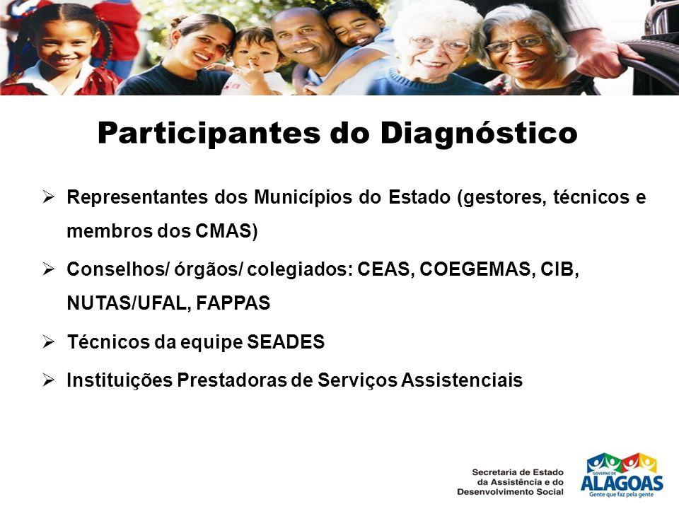 Participantes do Diagnóstico Representantes dos Municípios do Estado (gestores, técnicos e membros dos CMAS) Conselhos/ órgãos/ colegiados: CEAS, COEG