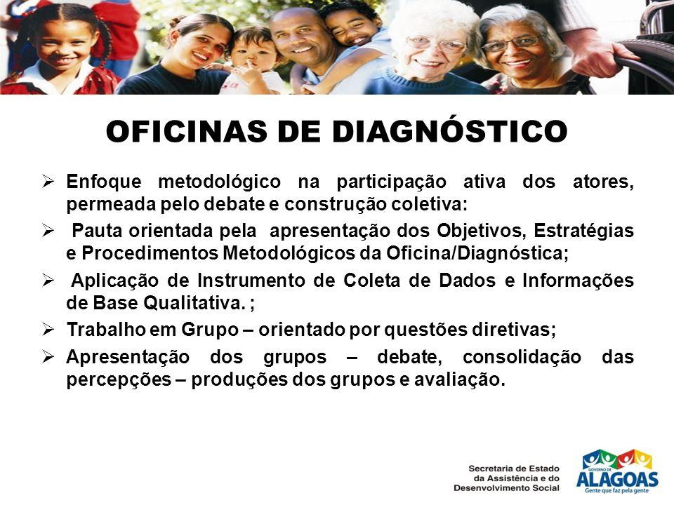 OFICINAS DE DIAGNÓSTICO Enfoque metodológico na participação ativa dos atores, permeada pelo debate e construção coletiva: Pauta orientada pela aprese