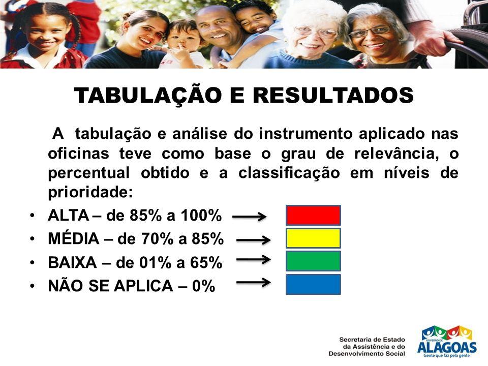 TABULAÇÃO E RESULTADOS A tabulação e análise do instrumento aplicado nas oficinas teve como base o grau de relevância, o percentual obtido e a classif