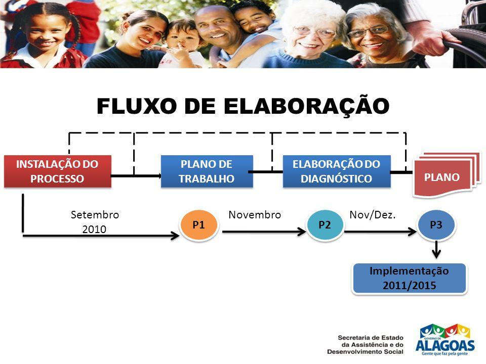 FLUXO DE ELABORAÇÃO INSTALAÇÃO DO PROCESSO PLANO DE TRABALHO ELABORAÇÃO DO DIAGNÓSTICO PLANO P1 P2P2 P2P2 P3P3 P3P3 Setembro 2010 NovembroNov/Dez. Imp