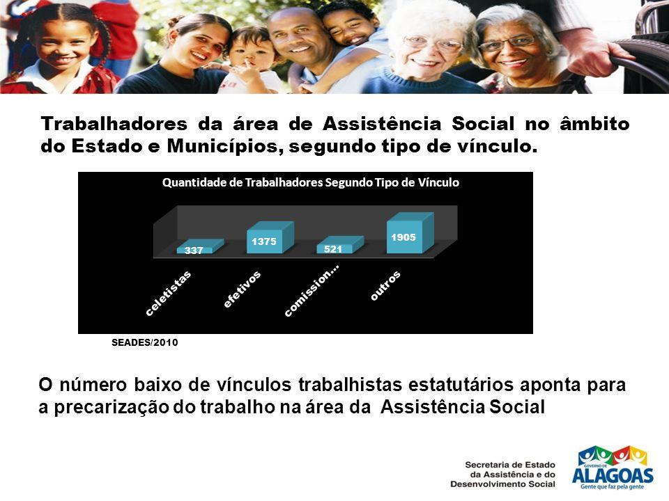 Trabalhadores da área de Assistência Social no âmbito do Estado e Municípios, segundo tipo de vínculo. O número baixo de vínculos trabalhistas estatut