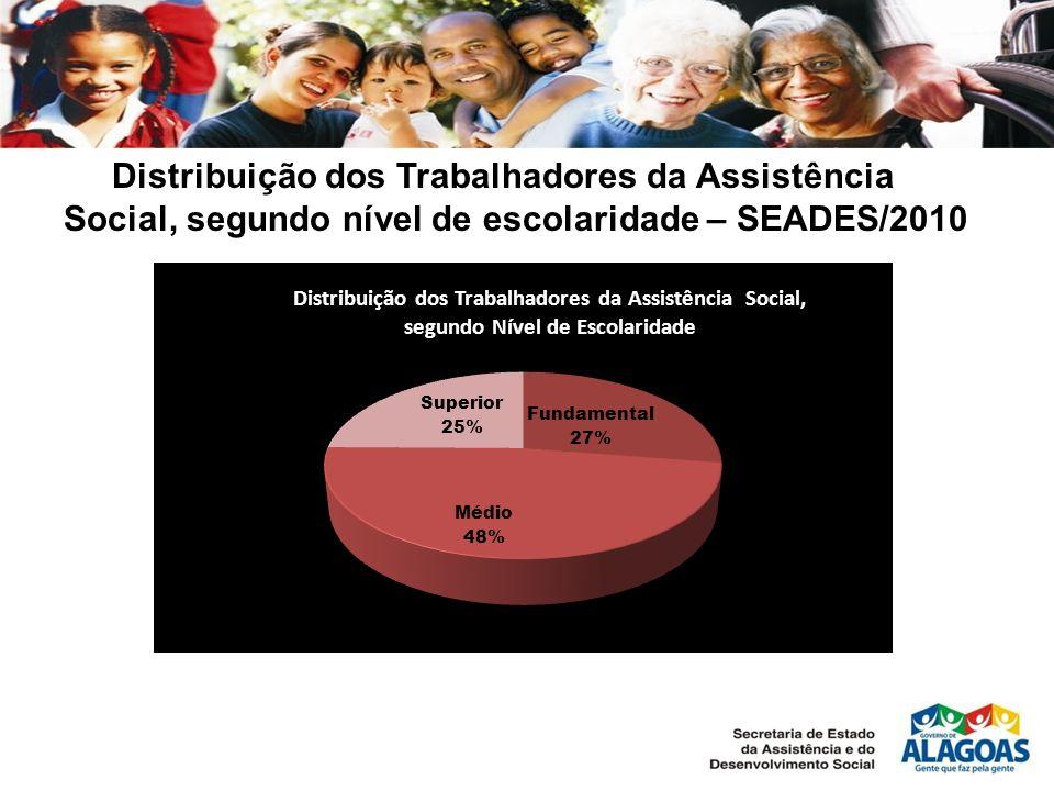 Distribuição dos Trabalhadores da Assistência Social, segundo nível de escolaridade – SEADES/2010