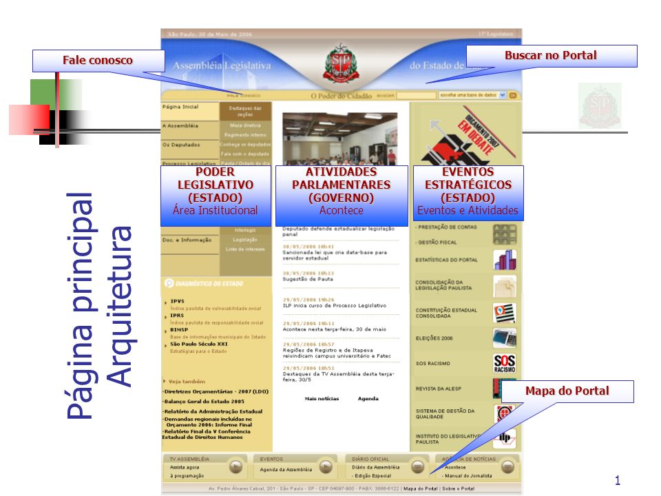 1 PODER LEGISLATIVO (ESTADO) Área Institucional ATIVIDADES PARLAMENTARES (GOVERNO) AconteceEVENTOSESTRATÉGICOS(ESTADO) Eventos e Atividades Buscar no