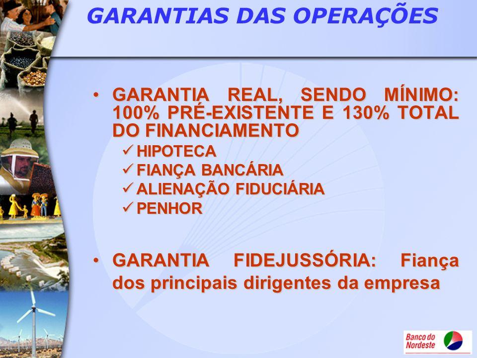 GARANTIAS DAS OPERAÇÕES GARANTIA REAL, SENDO MÍNIMO: 100% PRÉ-EXISTENTE E 130% TOTAL DO FINANCIAMENTOGARANTIA REAL, SENDO MÍNIMO: 100% PRÉ-EXISTENTE E
