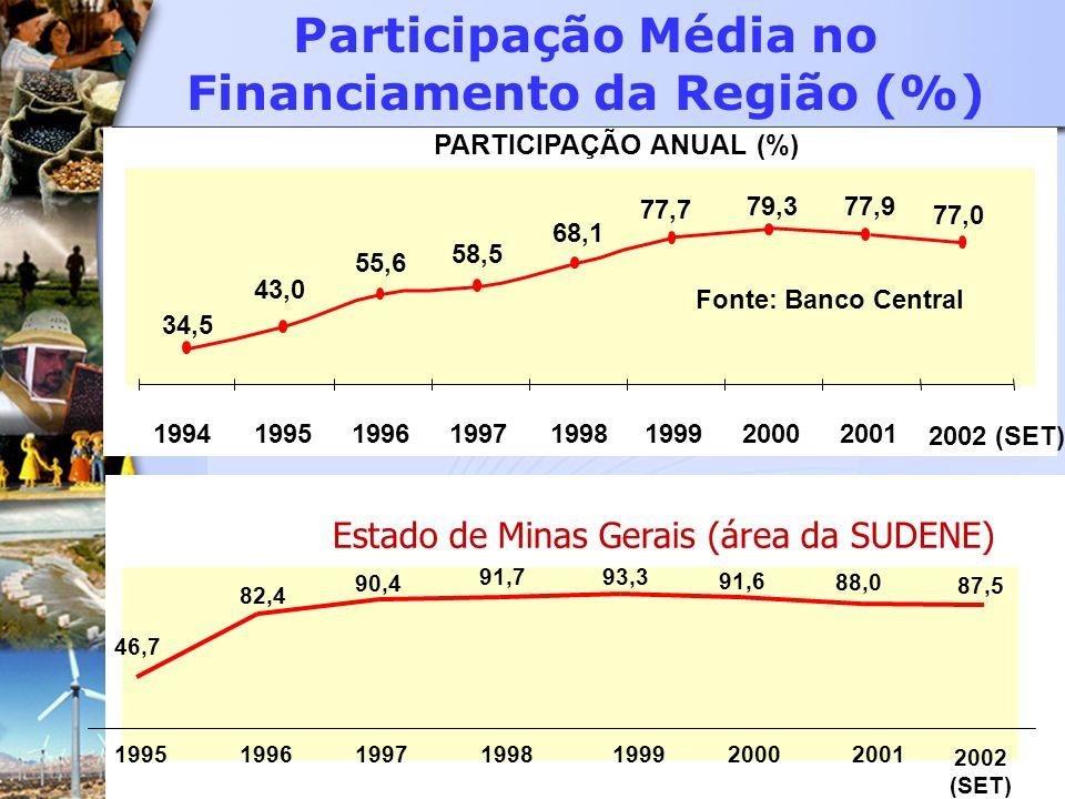 Participação Média no Financiamento da Região (%) PARTICIPAÇÃO ANUAL (%) 77,979,3 77,7 68,1 58,5 55,6 43,0 34,5 1994199519961997199819992000 2001 2002