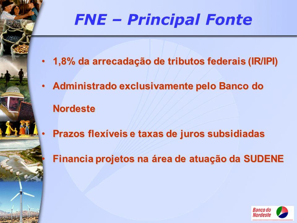 FNE – Principal Fonte 1,8% da arrecadação de tributos federais (IR/IPI)1,8% da arrecadação de tributos federais (IR/IPI) Administrado exclusivamente p