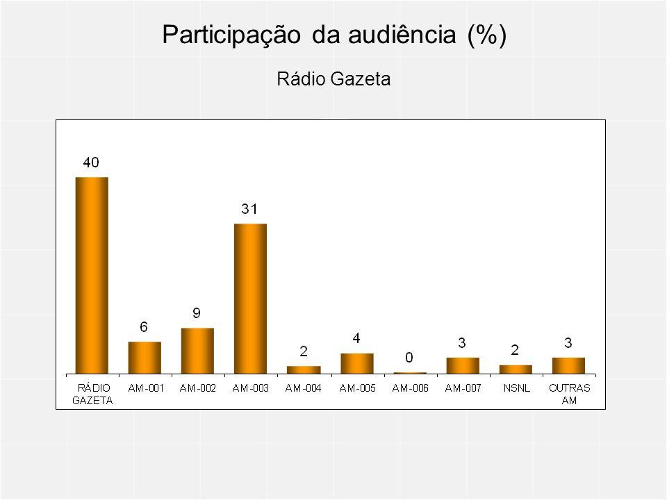 Participação da audiência (%) Rádio Gazeta