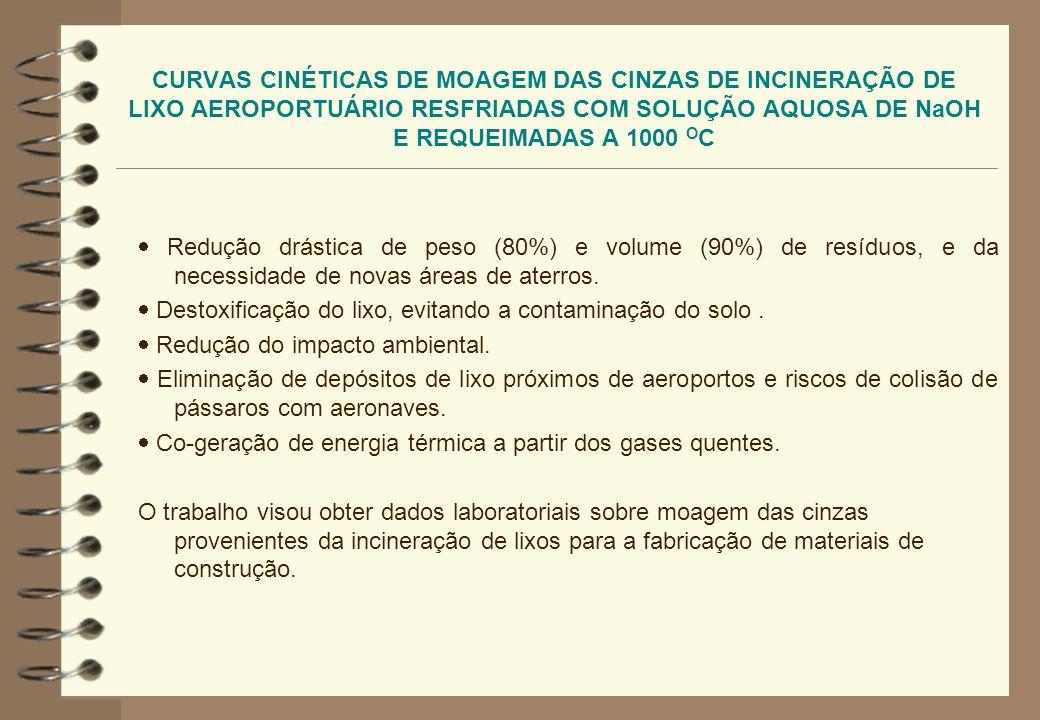 CURVAS CINÉTICAS DE MOAGEM DAS CINZAS DE INCINERAÇÃO DE LIXO AEROPORTUÁRIO RESFRIADAS COM SOLUÇÃO AQUOSA DE NaOH E REQUEIMADAS A 1000 O C Origens das cinzas e das amostras : Devido a acordos internacionais, o lixo coletado a bordo de aeronaves procedentes do exterior no Aeroporto Internacional do Rio de Janeiro é incinerado em um forno localizado na área aduaneira.