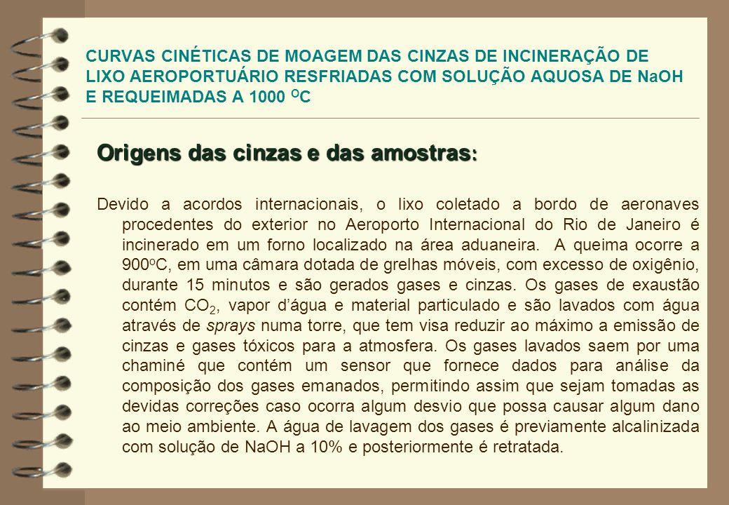 CURVAS CINÉTICAS DE MOAGEM DAS CINZAS DE INCINERAÇÃO DE LIXO AEROPORTUÁRIO RESFRIADAS COM SOLUÇÃO AQUOSA DE NaOH E REQUEIMADAS A 1000 O C As cinzas geradas continuamente pelo processo de incineração são resfriadas com água alcalinizada e somadas às cinzas geradas pelo processo de lavagem de gases em tanques de decantação.