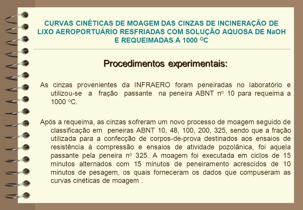 CURVAS CINÉTICAS DE MOAGEM DAS CINZAS DE INCINERAÇÃO DE LIXO AEROPORTUÁRIO RESFRIADAS COM SOLUÇÃO AQUOSA DE NaOH E REQUEIMADAS A 1000 O C Procedimento